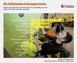 Die beliebtesten Extremsportarten