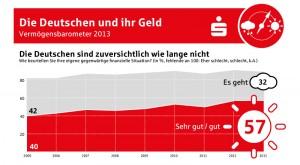 Wie bewerten die Deutschen ihre finanzielle Situation