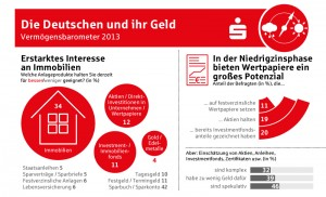 Vermögensbarometer 2013